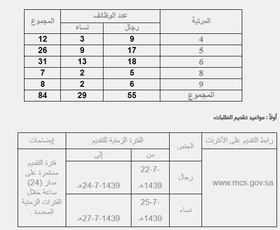 تسجيل جدارة وظائف ادارية : التسجيل في وظائف وزارة التجارة والاستثمار الإدارية 1