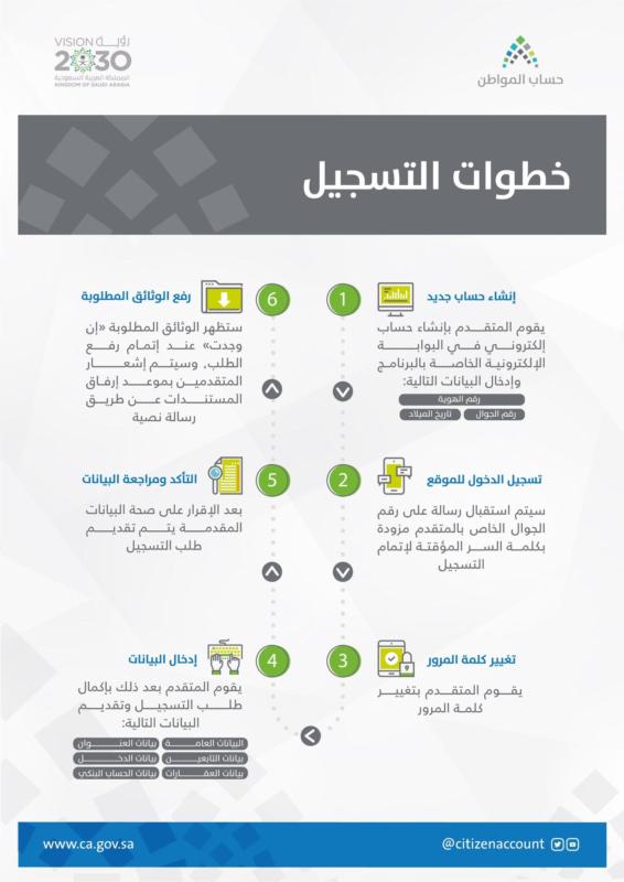 موعد صرف دعم حساب المواطن الدفعة 23  وشروط الأهلية 1